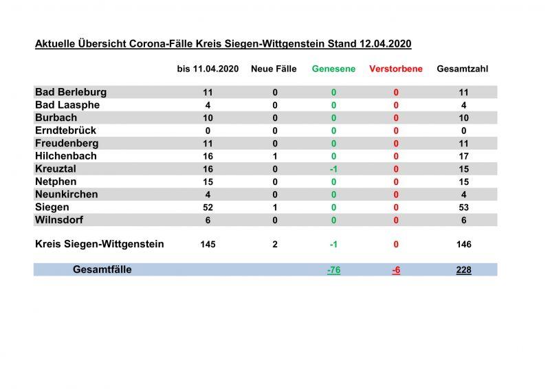 Corona Rhein Sieg Kreis Aktuelle Zahlen